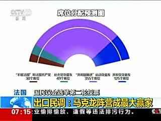 法国议会选举结束 马克龙阵营成最大赢家