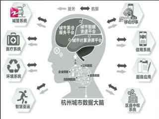 """楼市大脑_20180525_""""城市数据大脑""""如何提升杭州竞争力?"""