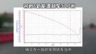 【糖寅说】当红对决 名爵6新能源PK特斯拉Model 3