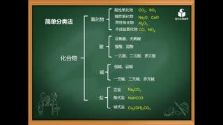 高中化学007《物质分类》