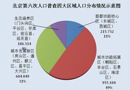 中国人口分布_北京人口分布数据