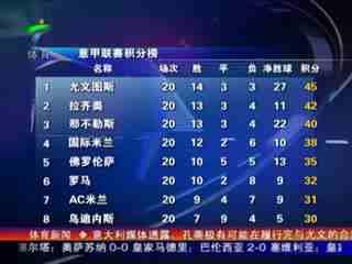 意甲赛积分榜--华数tv